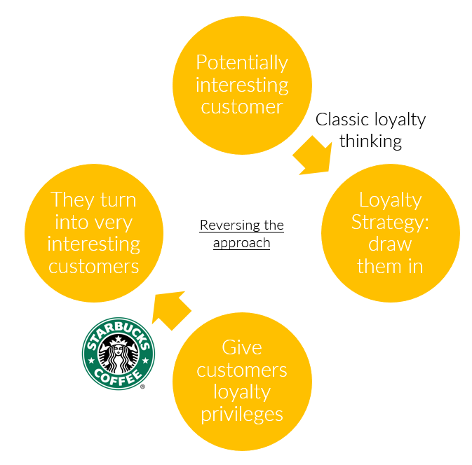 By Reversing Their Loyalty Program, Starbucks Is Creating New Segments