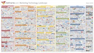 marketing_technology_landscape_2016_600px