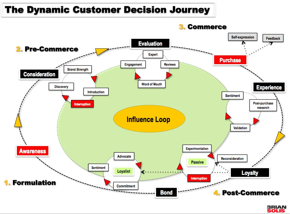 Altimeter_Customer_Journey