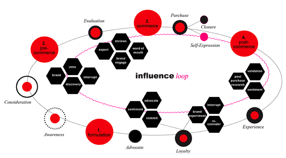 Cornell-influence-loop
