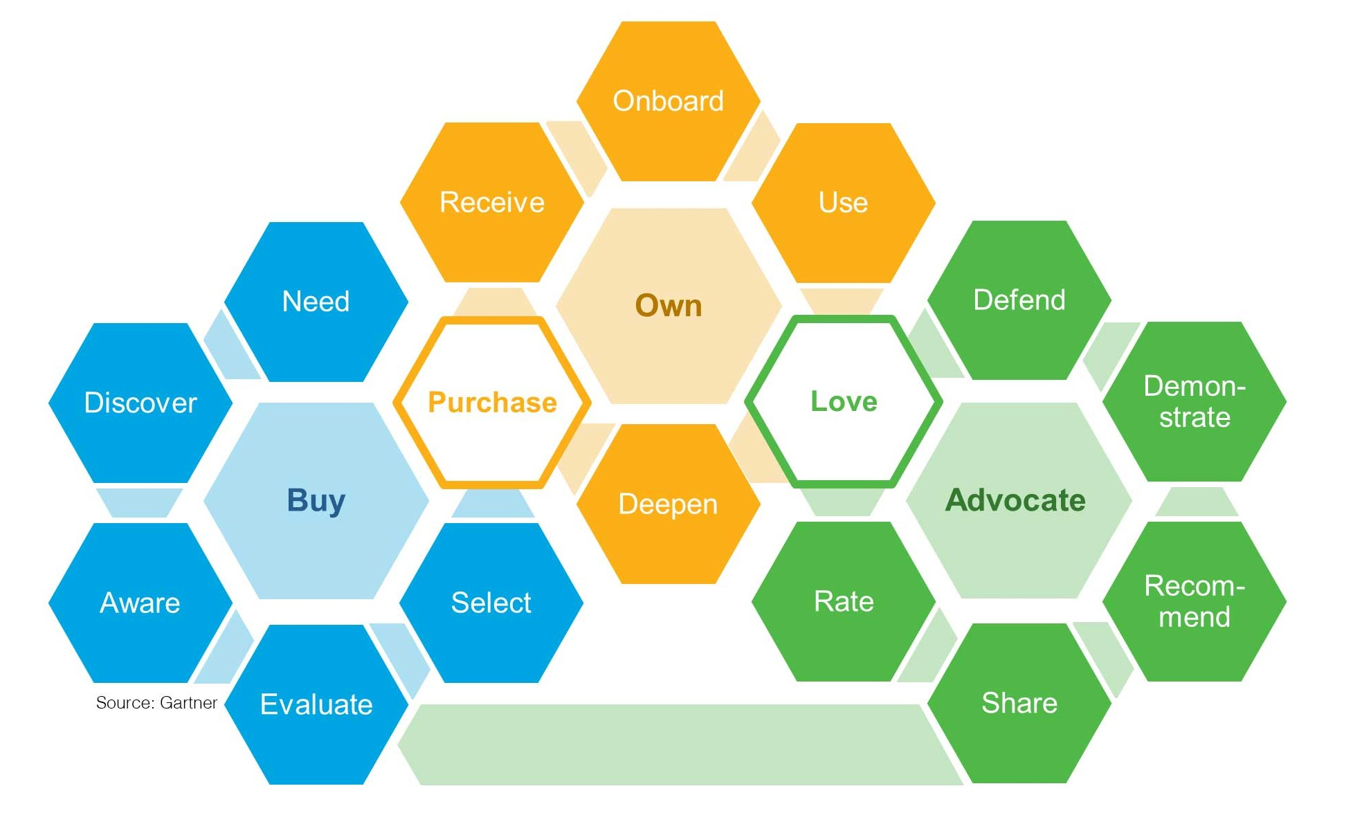 What Is Missing In The New Gartner Buy/Own/Advocate Customer Experience Journey?