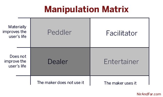 Manipulation Matrix