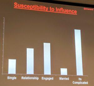 susceptibilitytoinfluence
