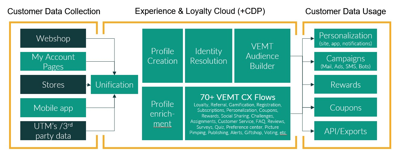 Experience & Loyalty Cloud