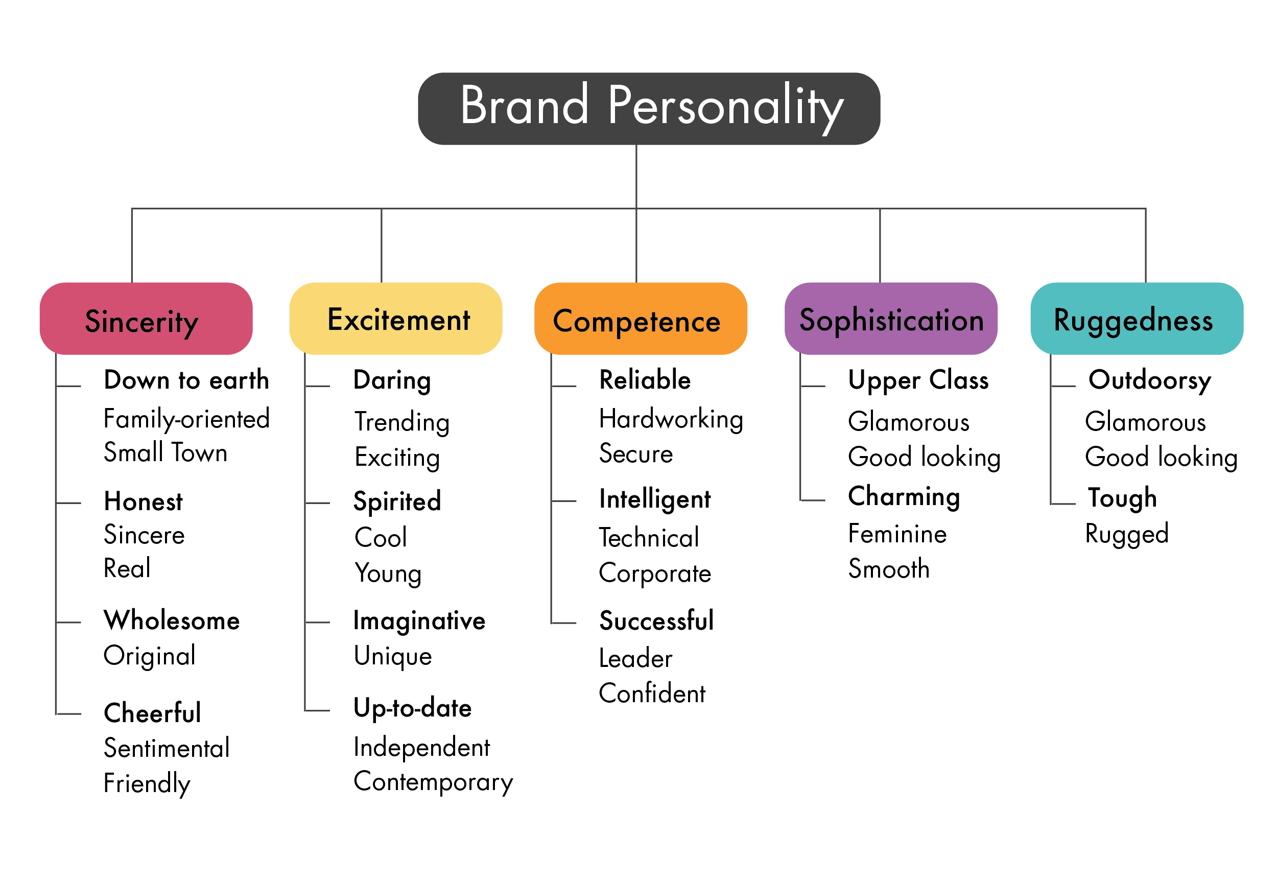 Aaker's Five Dimensions Of Brand Personality