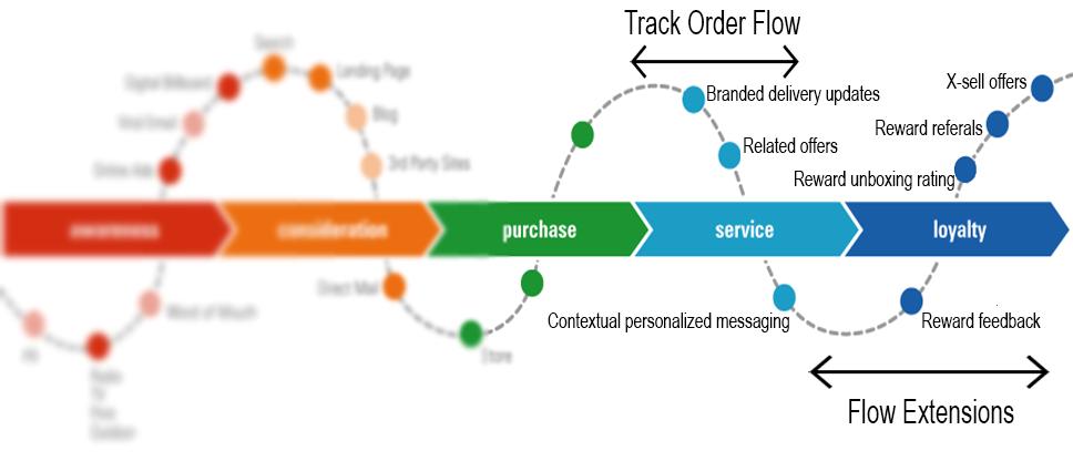 Track Order Flow